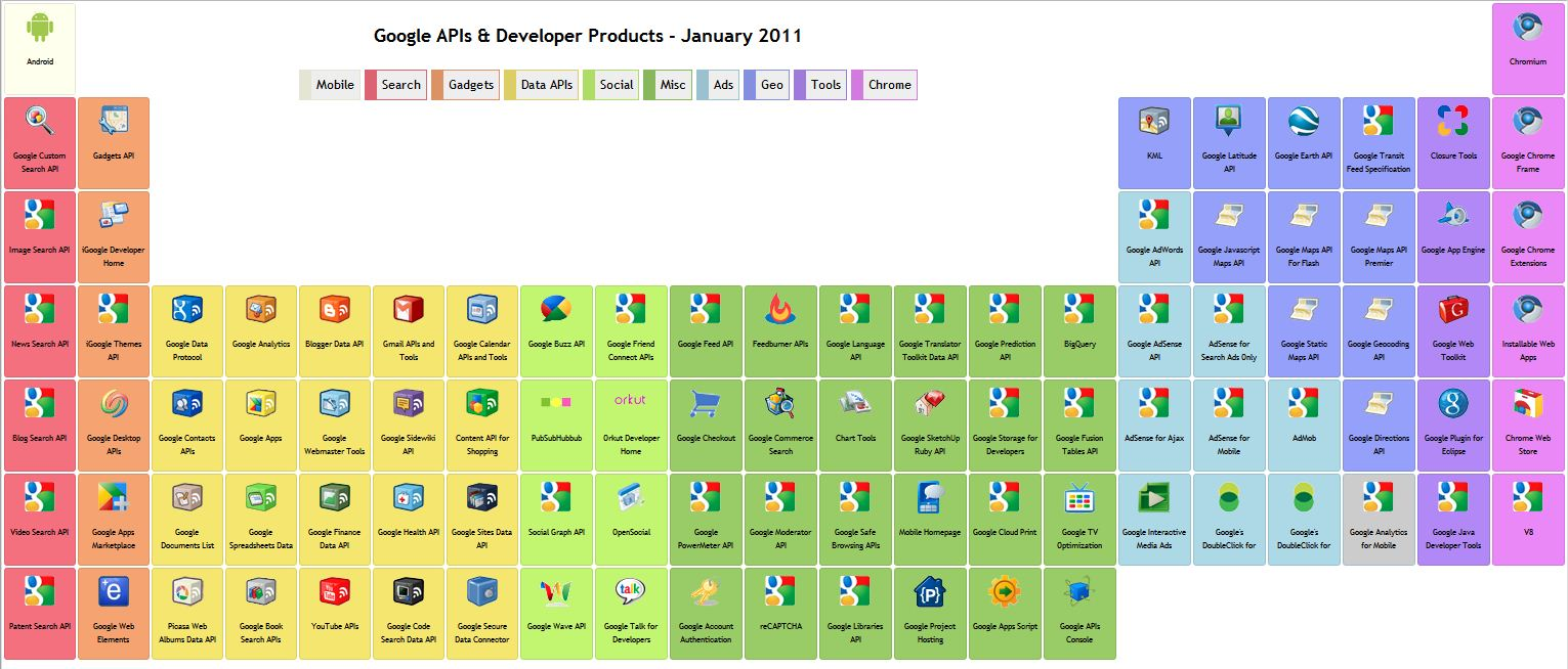 The rising power of the google platform highcontrast google api and sdk urtaz Images